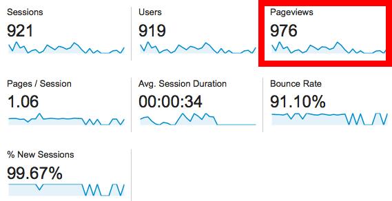 google analytics audience shopify