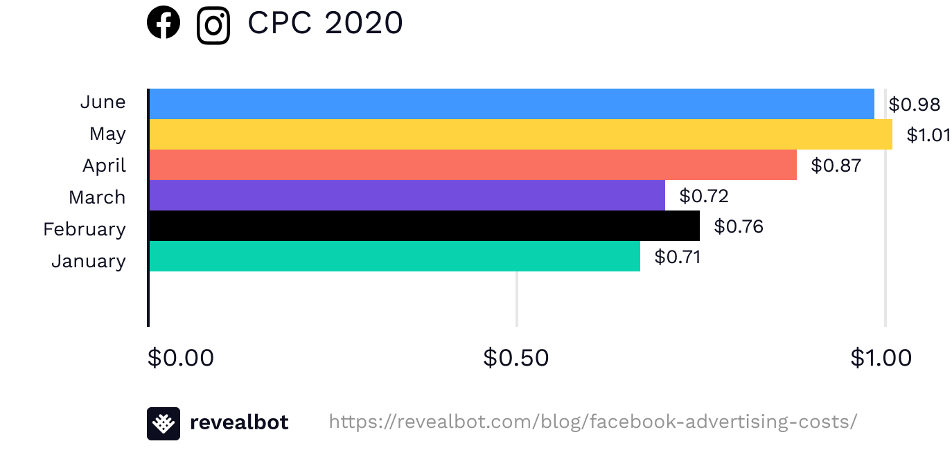 Facebook Ads Average CPC Cost-Per-Click in 2020