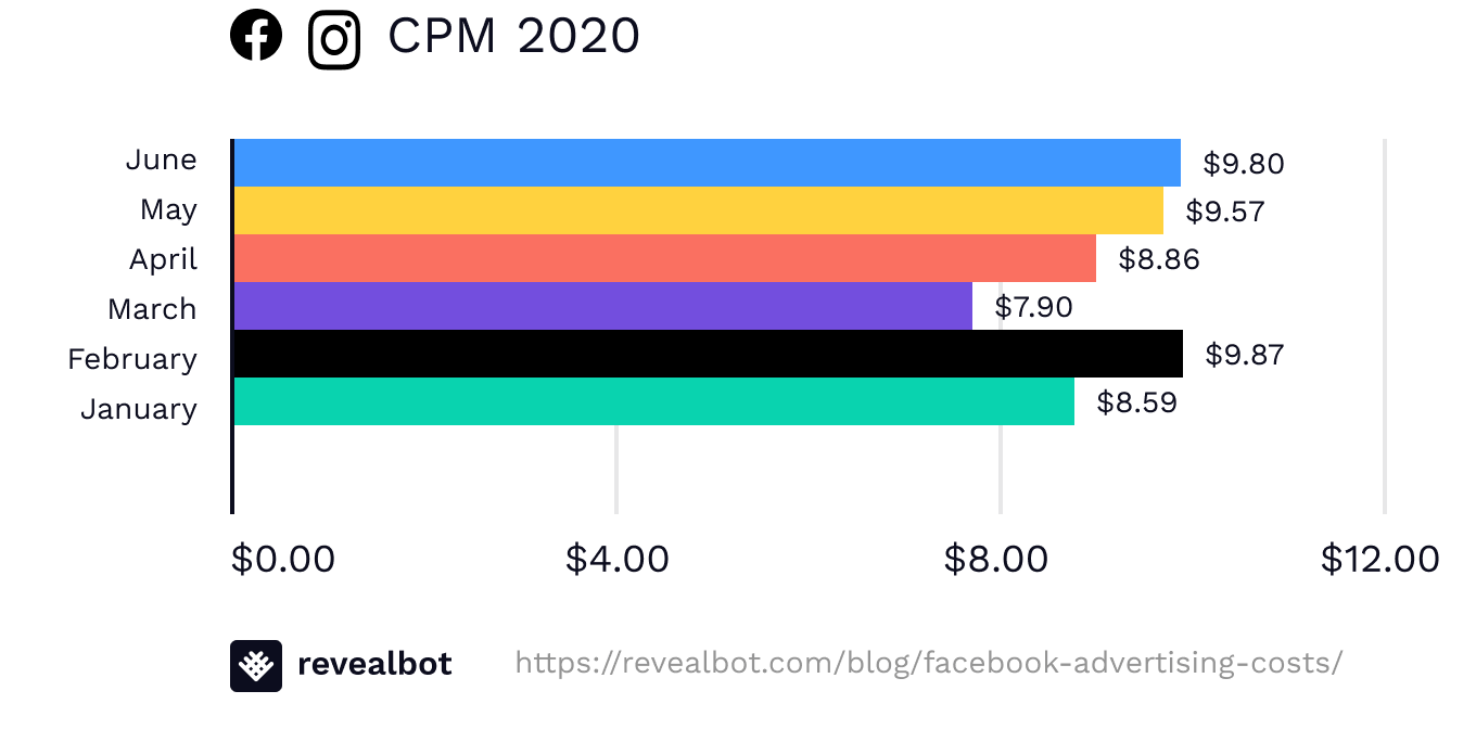 Facebook Ads Avergage CPM in 2020 by Revealbot