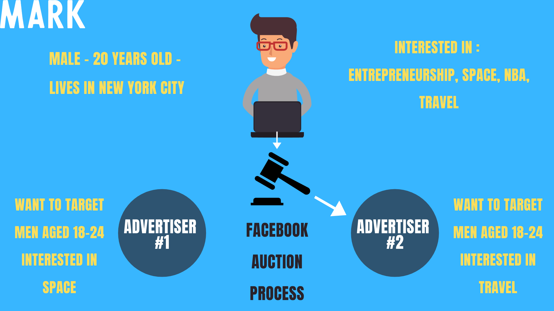 How the Facebook Ads Algorithm Work in 2020