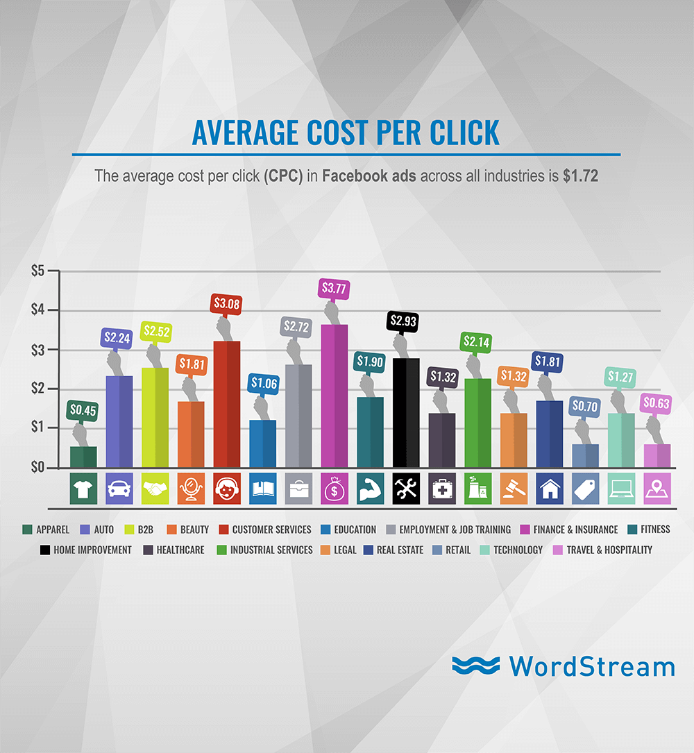 Facebook Ads Average Cost Per Click CPC By Industries