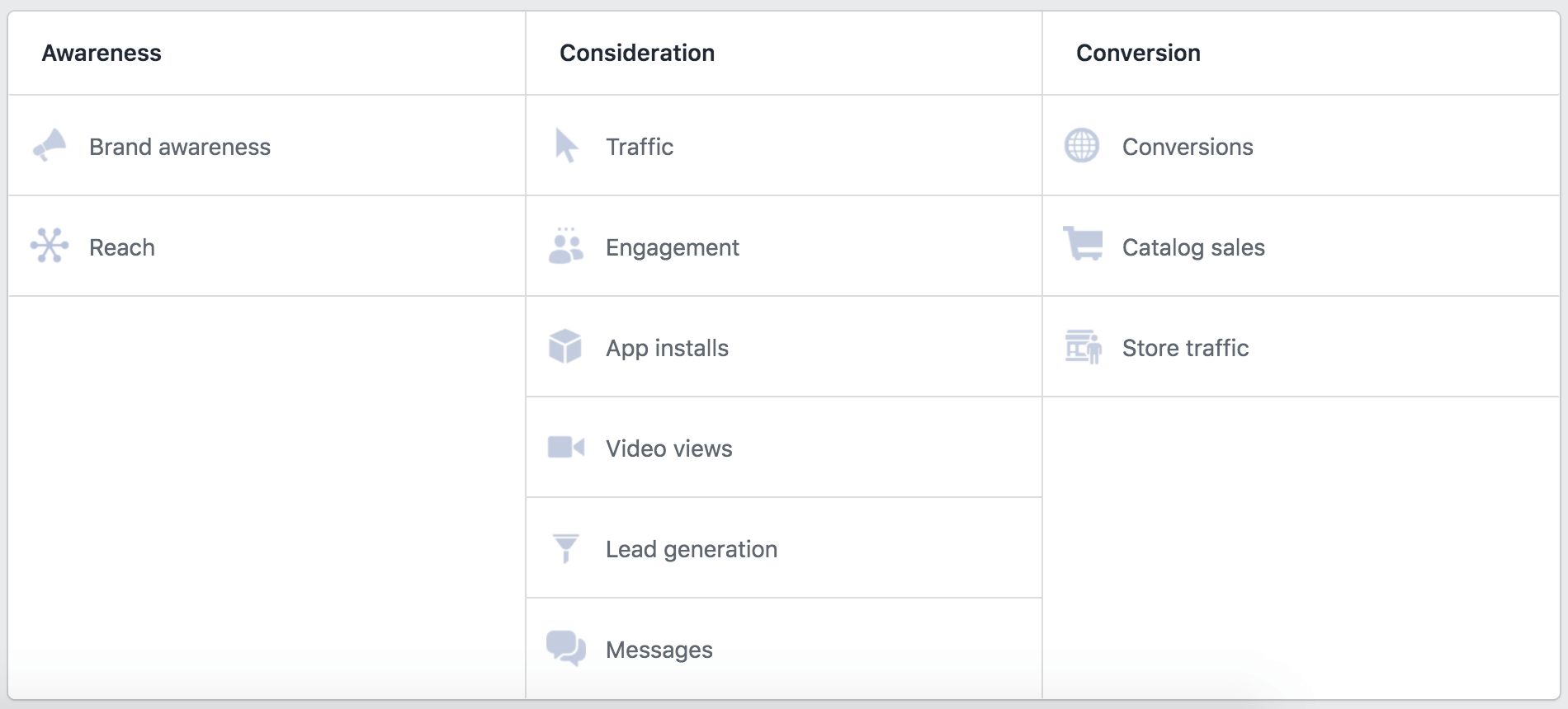 Facebook Ads Campaign Objectives 2020