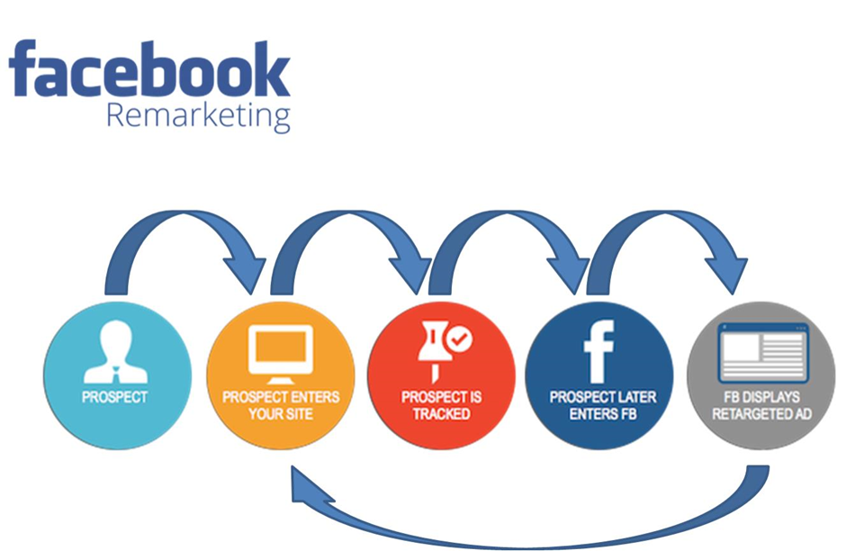 Facebook Ads Retargeting and Remarketing